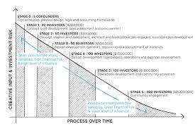 commercial risk model an experimental model for commercial property development in
