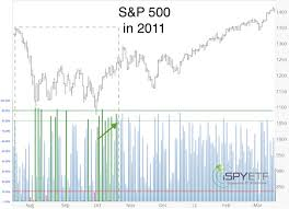 marketwatch on how today s stock market slump compares