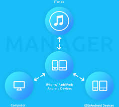 itunes on android ios android manager transfer files between iphone ipod