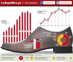 paritaria 2016 imdistria del calzado la situación del calzado nacional larepublica pe