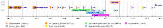 printable star wars novel timeline timeline of star trek wikipedia