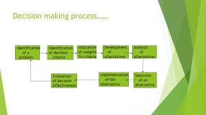 decision making what decision making is decision making is