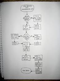 Comm     Blog  Flow Charts