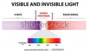 infrared and ultraviolet light spectrum waves includes infrared rays visible stock illustration