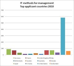 innovationpartners interesting trends in epo 2010 statistics