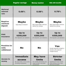 differences between savings accounts money market accounts and cds