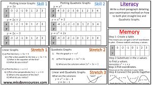 algebra maths differentiated worksheets