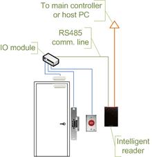 keys can access control wiring diagram wiring diagram simonand