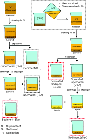 a sedimentation study of graphene oxide in aqueous solution using