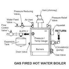 utica gas boiler pilot light troubleshooting a gas fired water boiler
