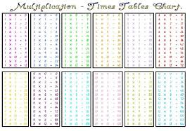 multiplication times table chart number names worksheets multiplication times tables chart free