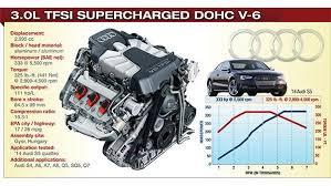 audi s4 v6 supercharged 2014 winner audi 3 0l tfsi supercharged dohc v 6 2014 content