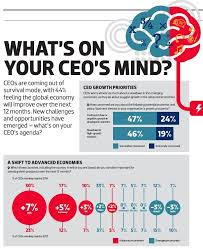what s what s on your ceo s mind
