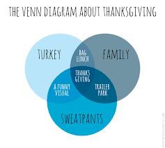 thanksgiving explained in charts and graphs ned hardy