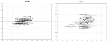 vba excel xy chart scatter plot data label no overlap stack