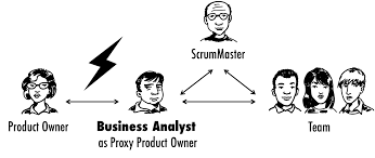 Business Analyst Profile Resume Role Of Business Analysts In Scrum