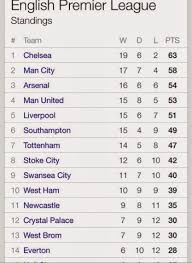 english premier league results table english premier league mid week results and table sports nigeria