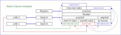 Home Lab Network Design Peter U0027s Blog My Router Runs Fedora Part 1