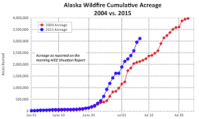Alaska Fires Permafrost by Modeling Alaska Fire Growth Potential Fire Science Highlights Blog