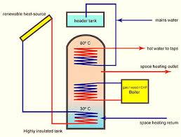 caldaia a pellet per riscaldamento a pavimento con le caldaie a pellet serve un puffer o serbatoio di accumulo