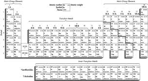 periodic table science in context