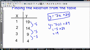 writing linear equations from a table finding the relation equation from a table youtube