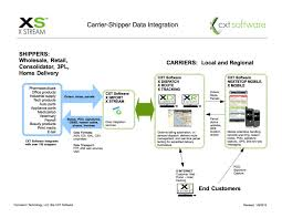 Carrier Route Maps by Carrier Shipper Data Integration Map Kb463 Customers And