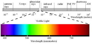 Primary Colors Of Light Emspectrum2 Jpg