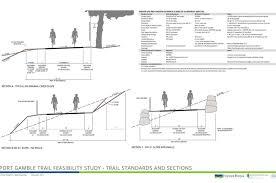public html port gamble trail feasibility study fischer bouma partnership