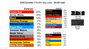 what is the most popular color for a kitchen cabinet gm lists most popular 2020 corvette colors gm authority