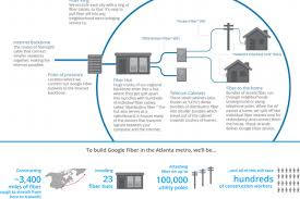 Google Fiber Austin Map by Fiber Arrival Curbed Atlanta