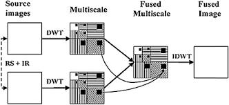 tutorial wavelet matlab discrete wavelet transform based image fusion and de noising in fpga