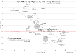 excel exercise population growth u0026 gdp capita