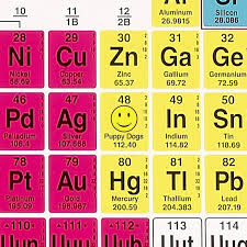 periodic table of dogs cpsia comments observations cpsia cadmium crisis explained