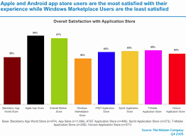 blackberry app world for android apple app store and android market rank highest in customer