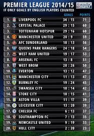 premier league goals table one of those if only goals scored by counted table english