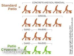 Cost To Install Paver Patio by How To Cover A Concrete Patio With Pavers Family Handyman