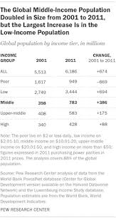 Earth Science Reference Table 2011 A Global Middle Class Is More Promise Than Reality Pew Research