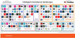 ia map shows human intelligence tech is surging future tech