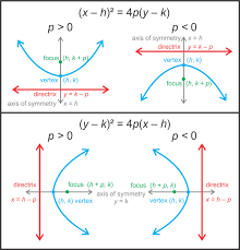 parabolas with any vertex read calculus ck 12 foundation
