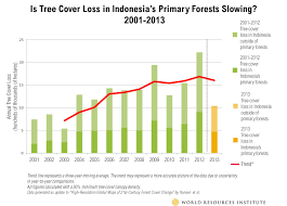 Wild Fires In Canada July 2017 by Tree Cover Loss Spikes In Russia And Canada Remains High Globally