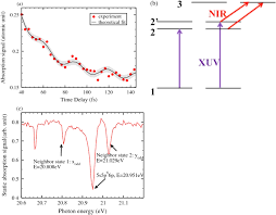 investigation of coupling mechanisms in attosecond transient