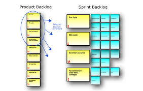 Planning Pic by Scrum Reference Card Scrum Reference Card