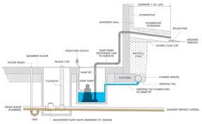 basement drain backup home design styles