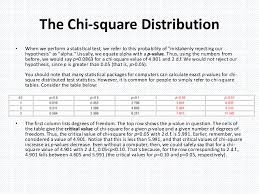 Chi Square P Value Table Statistical Tests