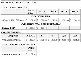 cuanto dinero se cobra por hijo ayuda escolar 2018 tablas y montos 2018 cuánto se cobra cuánto