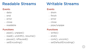Nodejs Resume Node Js Streams Everything You Need To Know U2013 Freecodecamp