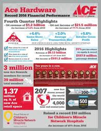 ace hardware annual report ace hardware reports record 2016 revenues profits and patronage