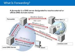 Domain Naming System Dns Tech by Configuring And Troubleshooting Domain Name System Ppt Download