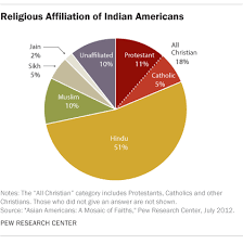 5 facts about indian americans pew research center